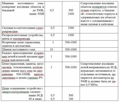 протокол испытания разрядников образец - фото 9